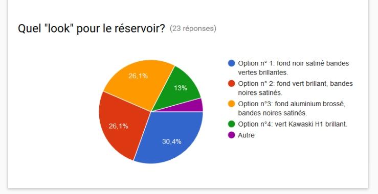 resultat-sondage